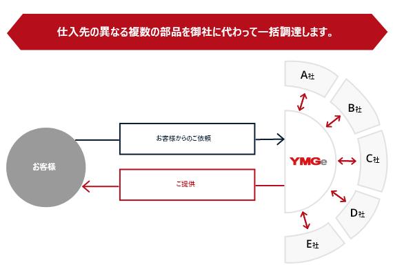 YMGe 仕入先の異なる複数の部品を御社に代わって一括調達します。